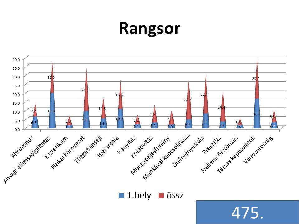 Rangsor 475.