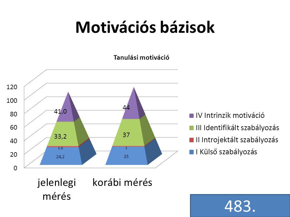 Motivációs bázisok 483.