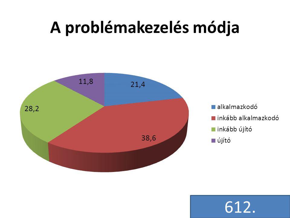 A problémakezelés módja 612.