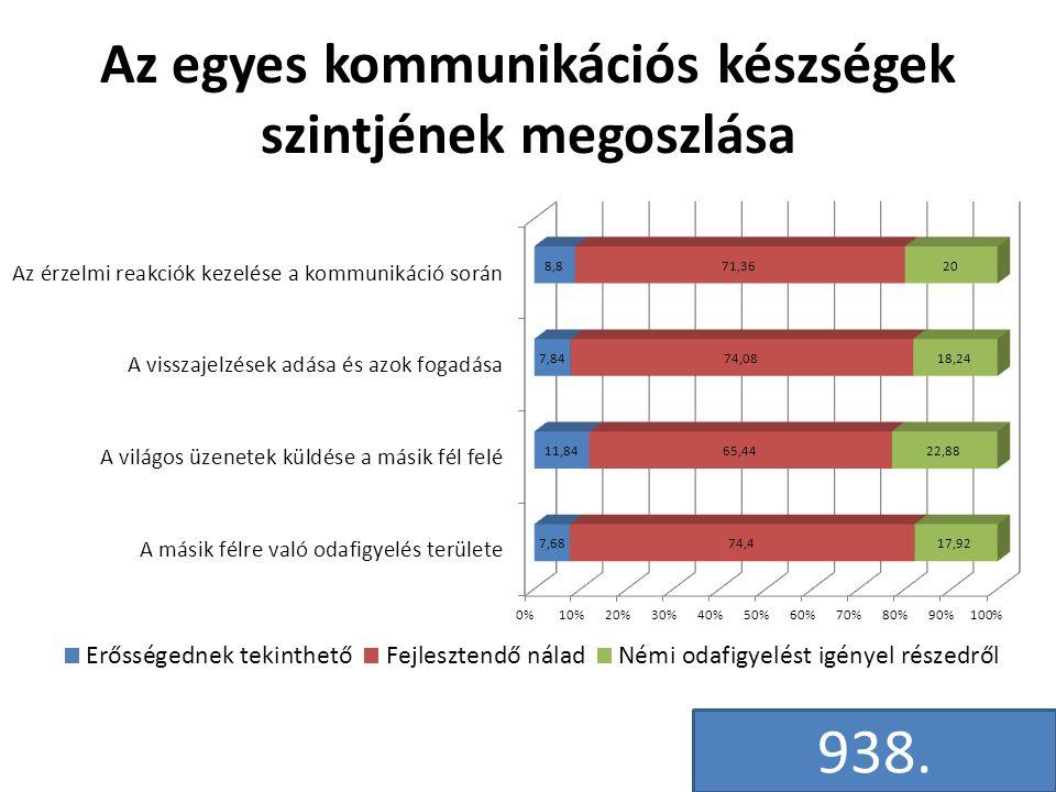 Az egyes kommunikációs készségek szintjének megoszlása 938.