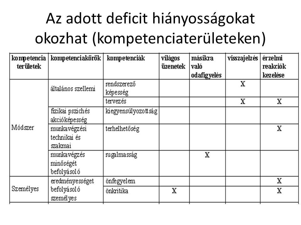 Az adott deficit hiányosságokat okozhat (kompetenciaterületeken)