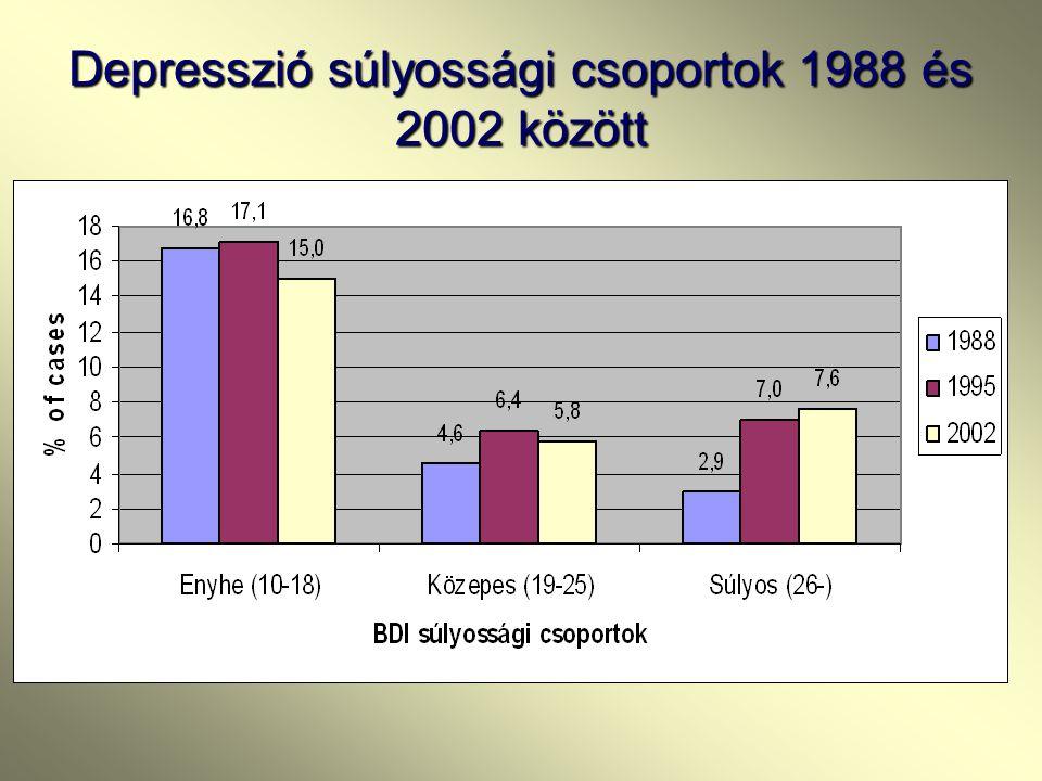 A depressziós tünetegyüttes változása 2002 és 2005 között: 2002-ben 13.6 % volt a kezelésre szoruló depresszió aránya 2002-ben 13.6 % volt a kezelésre
