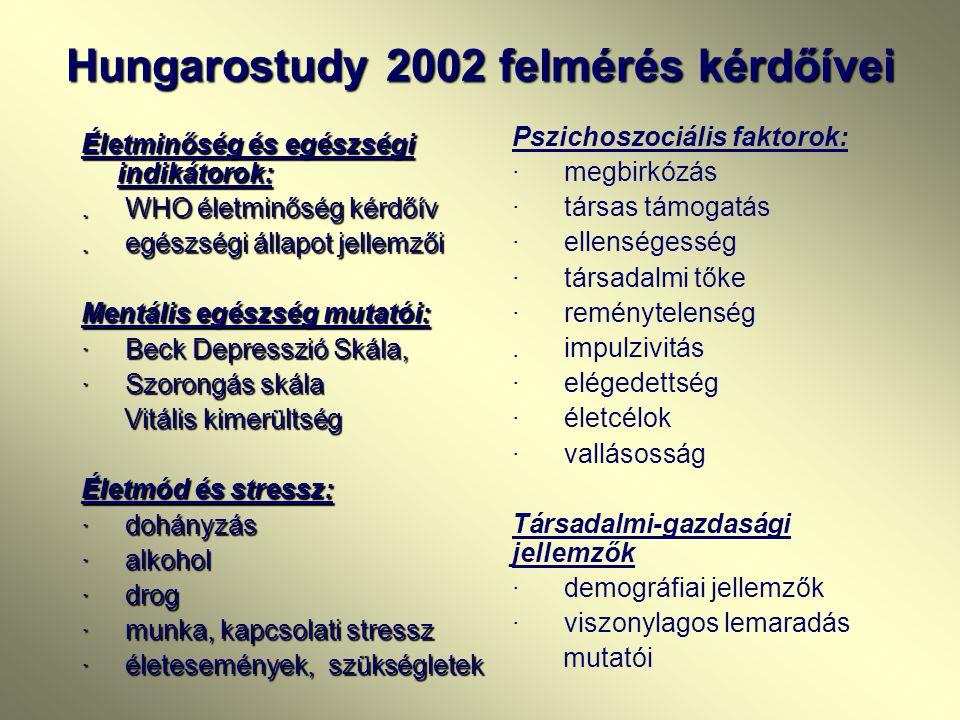 Módszerek Hungarostudy 2002 kérdőíves vizsgálat 117 kérdéscsoport (kb. 300 kérdés) Hungarostudy 2002 kérdőíves vizsgálat 117 kérdéscsoport (kb. 300 ké