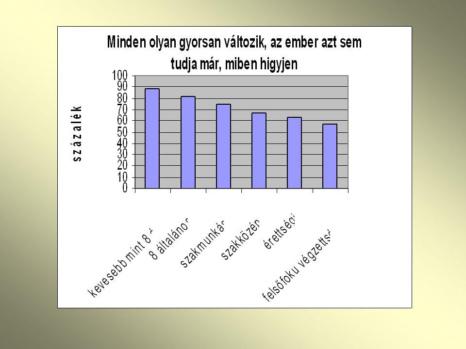 A korai halálozás szignifikáns előrejelzői a férfiak között: szignifikáns védőfaktor: házastárssal él szignifikáns védőfaktor: házastárssal él Munkahelyi bizonytalanság- 3-szor magasabb halálozással jár együtt, Munkahelyi bizonytalanság- 3-szor magasabb halálozással jár együtt, a társadalmi bizonytalanság, az élet értelmetlenségének érzete, az anómia, a rivalizálás 2-szeres kockázattal járnak együtt a társadalmi bizonytalanság, az élet értelmetlenségének érzete, az anómia, a rivalizálás 2-szeres kockázattal járnak együtt Súlyos depressziós tünetegyüttes – 5-ször magasabb halálozás, a meghaltak közül 24 %- nak volt súlyos, 24 pont feletti Beck Depresszió pontszáma Súlyos depressziós tünetegyüttes – 5-ször magasabb halálozás, a meghaltak közül 24 %- nak volt súlyos, 24 pont feletti Beck Depresszió pontszáma szorongás- 3-szoros halálozási valószinűség, szorongás- 3-szoros halálozási valószinűség,