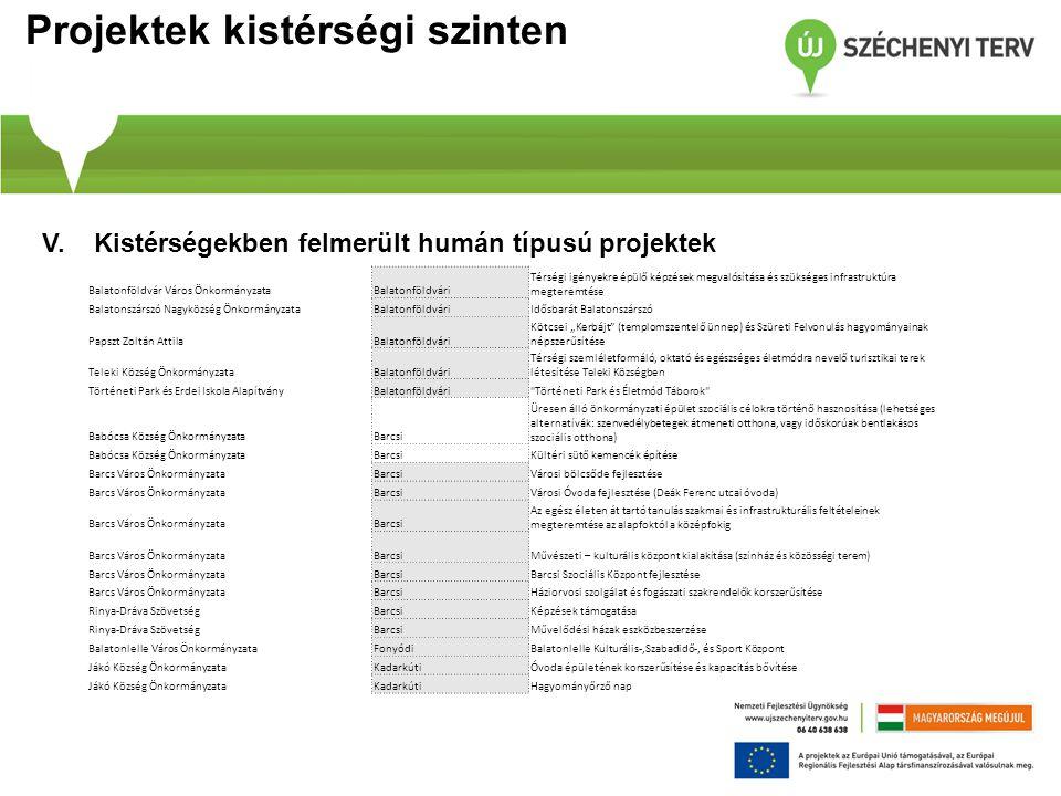 Projektek kistérségi szinten V. Kistérségekben felmerült humán típusú projektek Balatonföldvár Város ÖnkormányzataBalatonföldvári Térségi igényekre ép