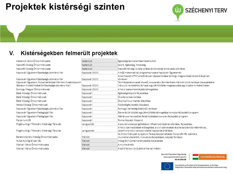 Projektek kistérségi szinten V. Kistérségekben felmerült projektek Kadarkút Város ÖnkormányzataKadarkútiEgészségház kialakítása Kadarkúton Kaposfő Köz