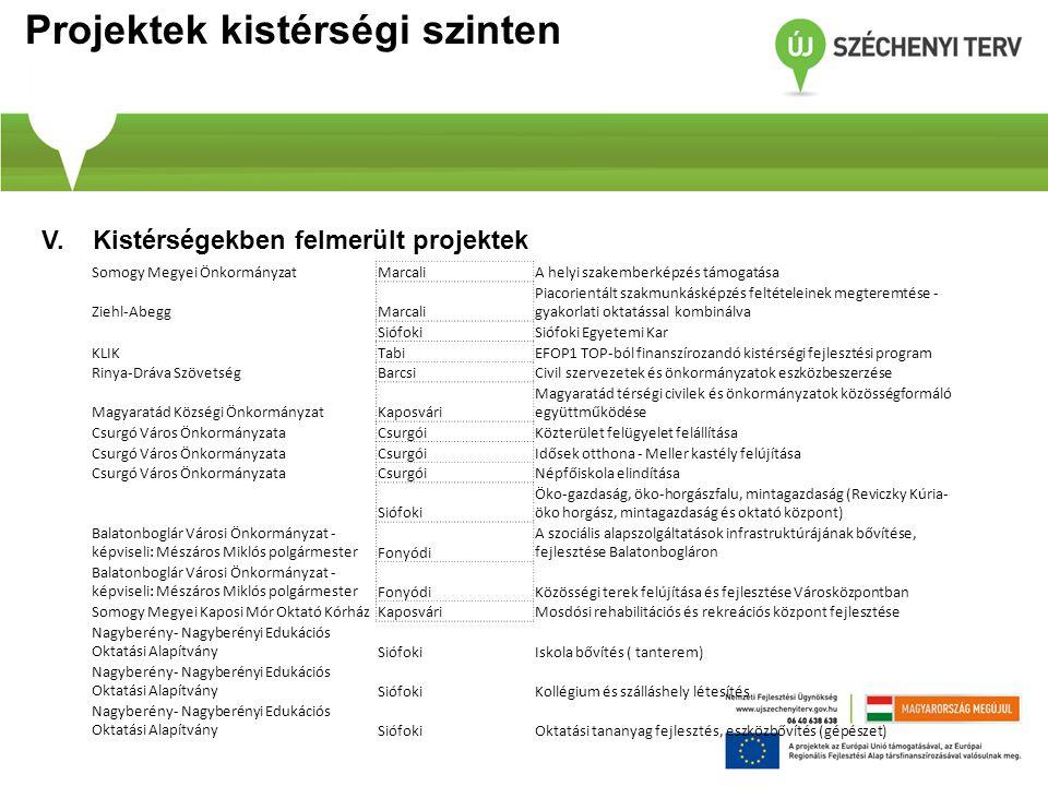 Projektek kistérségi szinten V. Kistérségekben felmerült projektek Somogy Megyei ÖnkormányzatMarcaliA helyi szakemberképzés támogatása Ziehl-AbeggMarc
