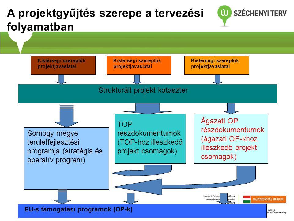 A projektgyűjtés szerepe a tervezési folyamatban Kistérségi szereplők projektjavaslatai Somogy megye területfejlesztési programja (stratégia és operatív program) Strukturált projekt kataszter Kistérségi szereplők projektjavaslatai TOP részdokumentumok (TOP-hoz illeszkedő projekt csomagok) Ágazati OP részdokumentumok (ágazati OP-khoz illeszkedő projekt csomagok) EU-s támogatási programok (OP-k)