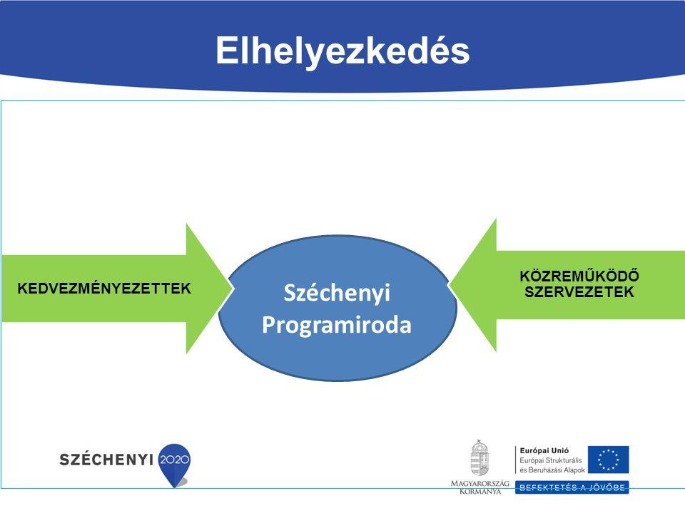 Elhelyezkedés Széchenyi Programiroda KEDVEZMÉNYEZETTEK KÖZREMŰKÖDŐ SZERVEZETEK