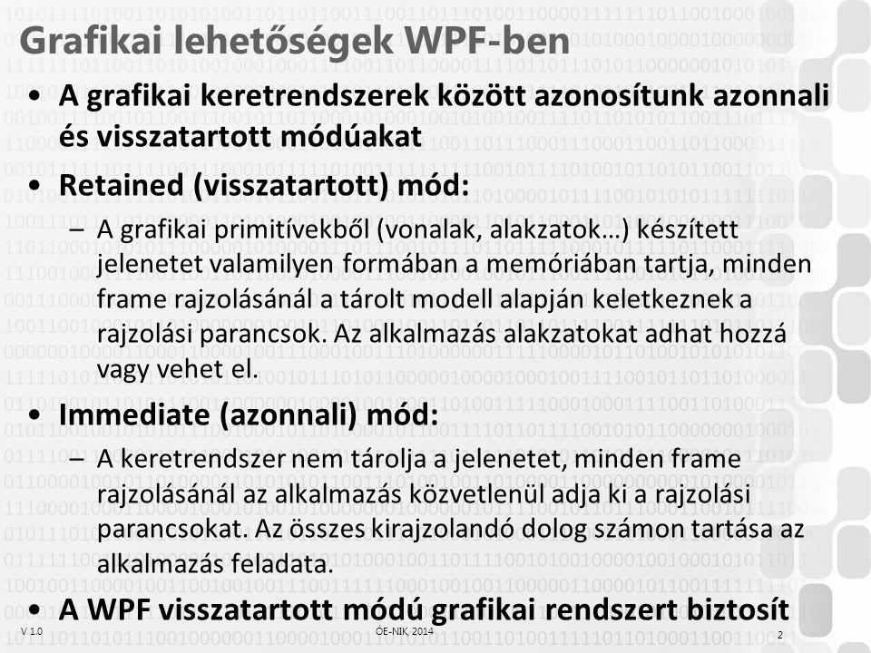 V 1.0ÓE-NIK, 2014 Grafikai lehetőségek WPF-ben A grafikai keretrendszerek között azonosítunk azonnali és visszatartott módúakat Retained (visszatartot