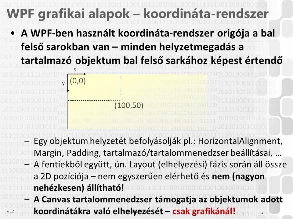 V 1.0ÓE-NIK, 2014 WPF grafikai alapok – koordináta-rendszer A WPF-ben használt koordináta-rendszer origója a bal felső sarokban van – minden helyzetme