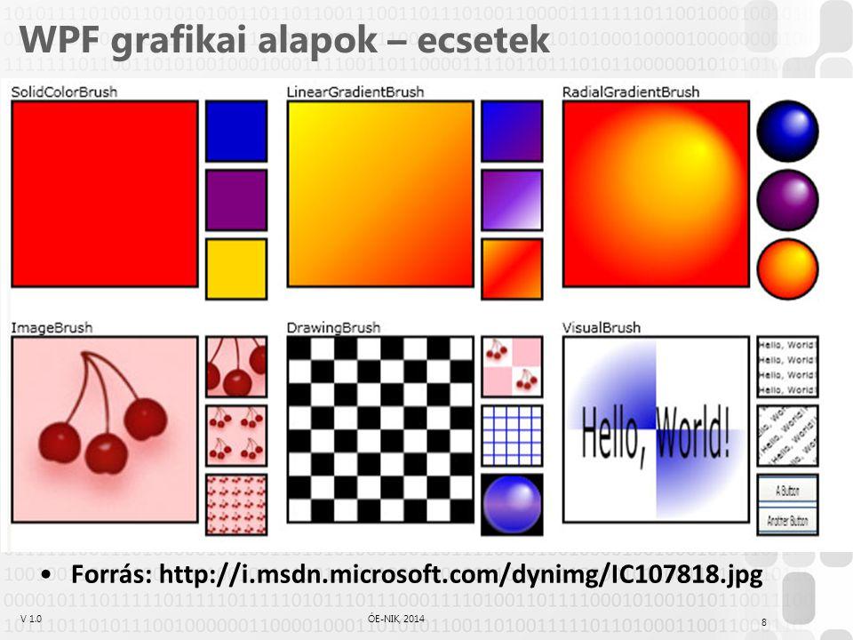 V 1.0ÓE-NIK, 2014 WPF grafikai alapok – ecsetek C# megadás: XAML megadás: 9 //előre elkészített ecset: button.Background = Brushes.Red; //saját ecset előre elkészített színnel: button.Background = new SolidColorBrush(Colors.Aqua); //saját ecset saját színnel: Color almostRed = Color.FromArgb(20, 255, 0, 0); button.Background = new SolidColorBrush(almostRed);...