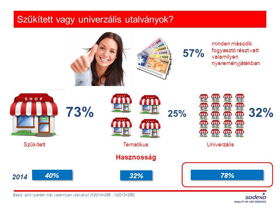 Szűkített vagy univerzális utalványok? 57% Bázis: akik nyertek már valamilyen utalványt (N2014=288, N2013=286) 73% 32% 25% 2014 minden második fogyasz