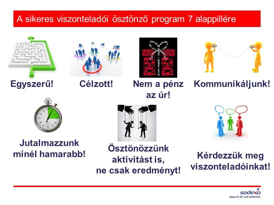 A sikeres viszonteladói ösztönző program 7 alappillére Egyszerű! Célzott!Nem a pénz az úr! Kommunikáljunk! Jutalmazzunk minél hamarabb! Ösztönözzünk a