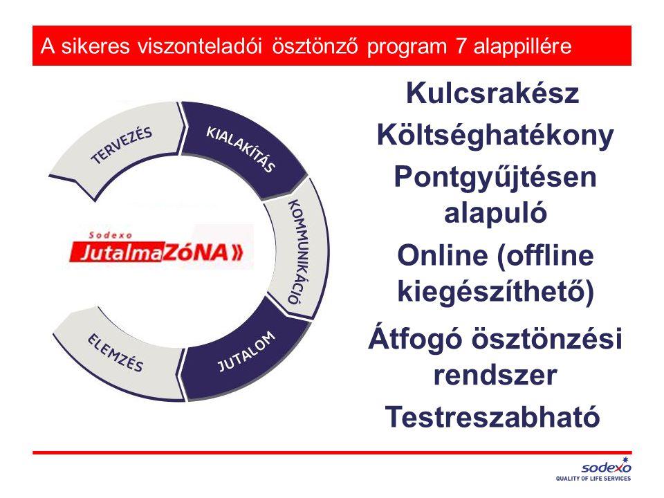 A sikeres viszonteladói ösztönző program 7 alappillére Testreszabható Kulcsrakész Költséghatékony Pontgyűjtésen alapuló Online (offline kiegészíthető)
