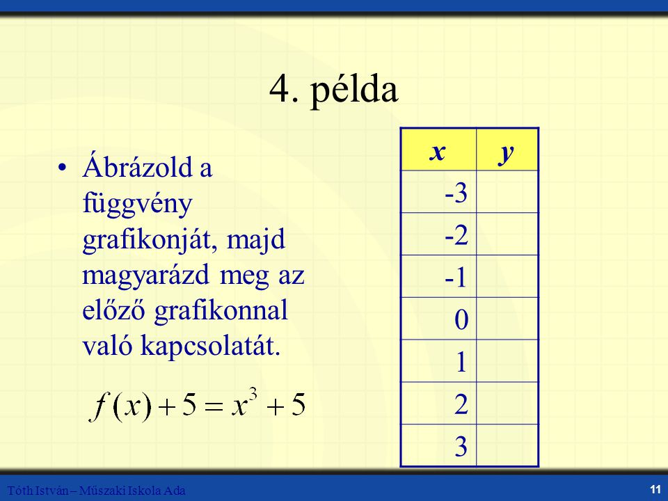 Tóth István – Műszaki Iskola Ada 11 4. példa Ábrázold a függvény grafikonját, majd magyarázd meg az előző grafikonnal való kapcsolatát. xy -3 -2 0 1 2