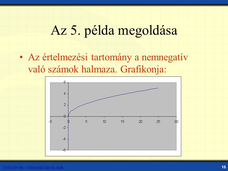 Tóth István – Műszaki Iskola Ada 15 Az 5. példa megoldása Az értelmezési tartomány a nemnegatív való számok halmaza. Grafikonja: