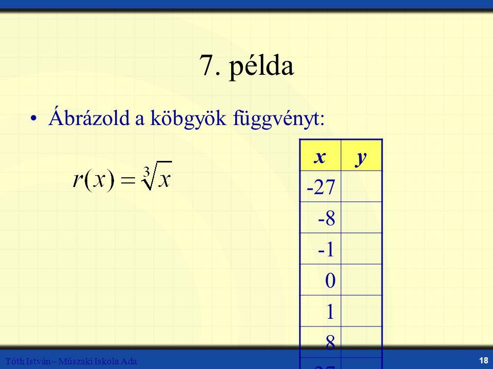 Tóth István – Műszaki Iskola Ada 18 7. példa Ábrázold a köbgyök függvényt: xy -27 -8 0 1 8 27
