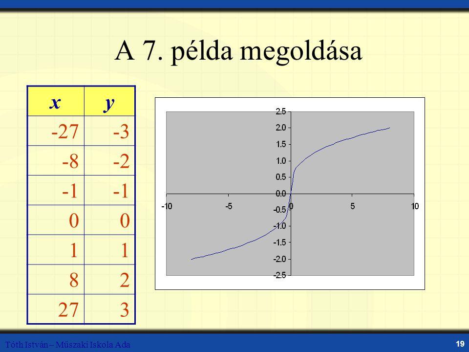 Tóth István – Műszaki Iskola Ada 19 A 7. példa megoldása xy -27-3 -8-2 00 11 82 273