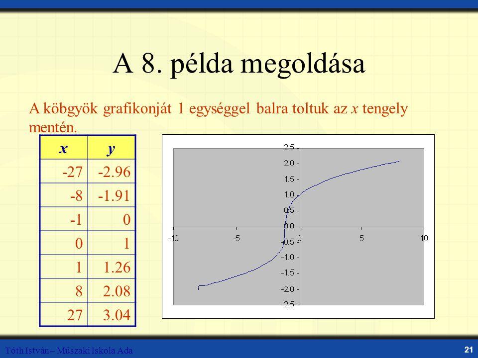 Tóth István – Műszaki Iskola Ada 21 A 8. példa megoldása xy -27-2.96 -8-1.91 0 01 11.26 82.08 273.04 A köbgyök grafikonját 1 egységgel balra toltuk az