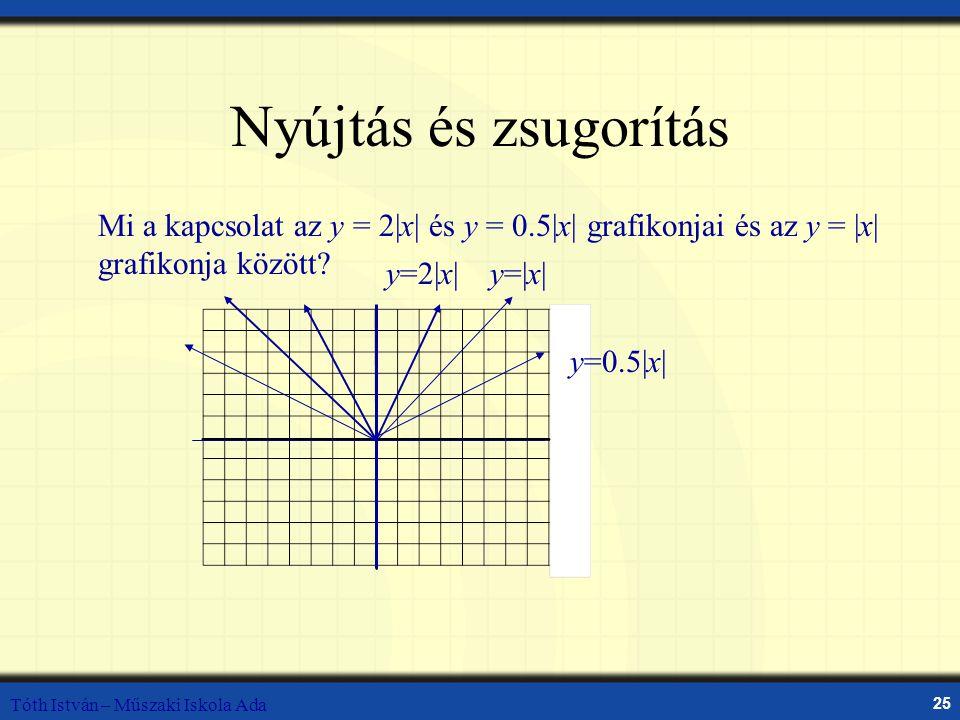 Tóth István – Műszaki Iskola Ada 25 Nyújtás és zsugorítás Mi a kapcsolat az y = 2|x| és y = 0.5|x| grafikonjai és az y = |x| grafikonja között? y=2|x|