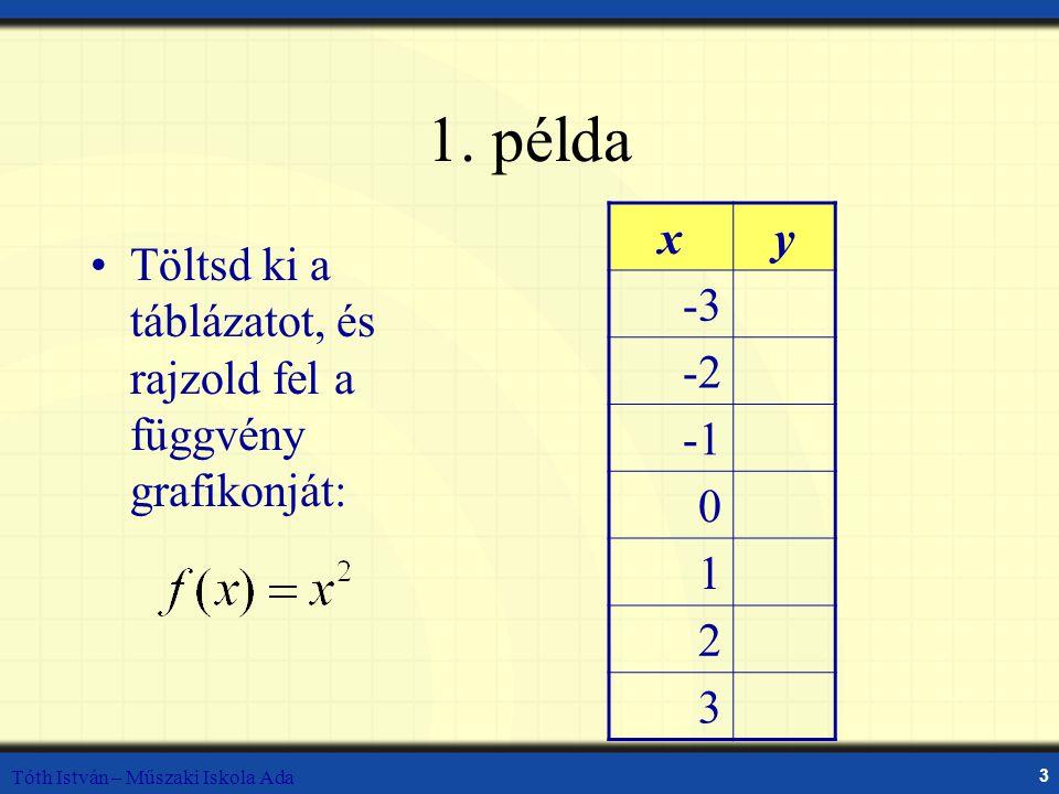 Tóth István – Műszaki Iskola Ada 3 1. példa Töltsd ki a táblázatot, és rajzold fel a függvény grafikonját: xy -3 -2 0 1 2 3