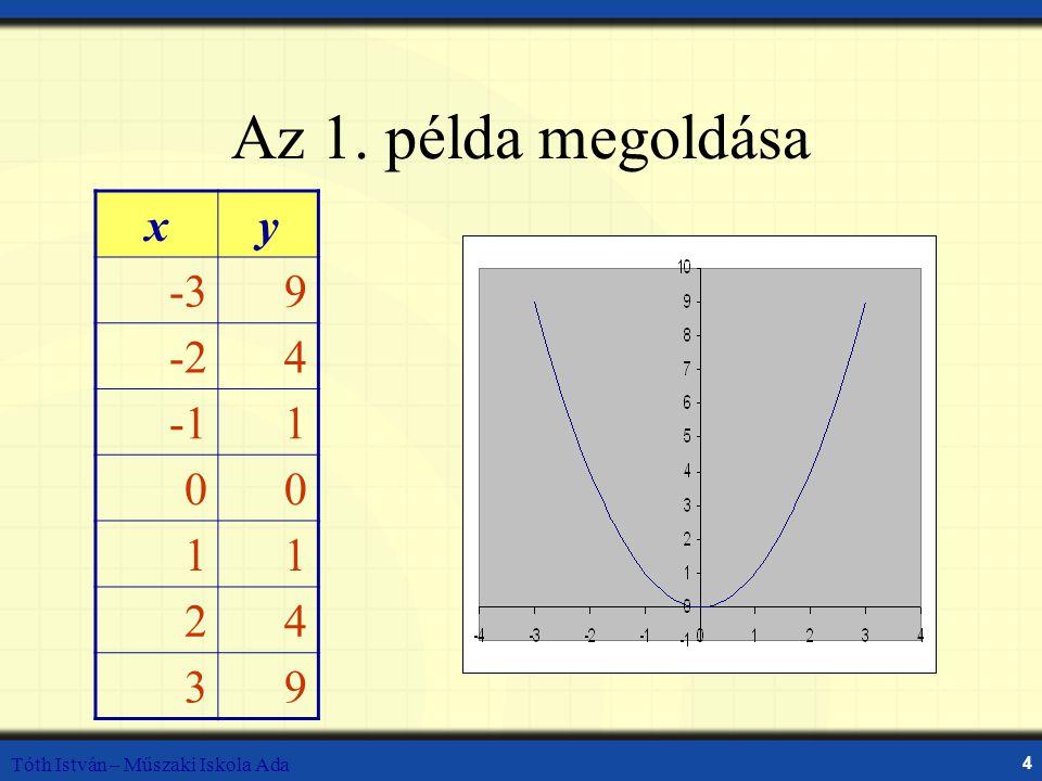 Tóth István – Műszaki Iskola Ada 25 Nyújtás és zsugorítás Mi a kapcsolat az y = 2|x| és y = 0.5|x| grafikonjai és az y = |x| grafikonja között.