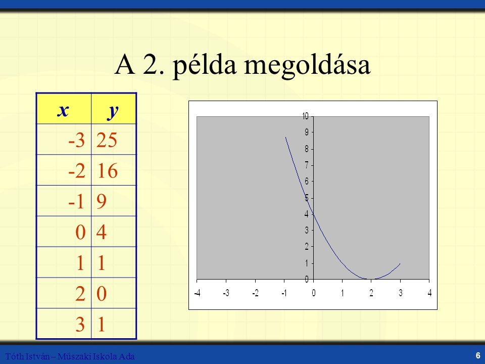 Tóth István – Műszaki Iskola Ada 7 A 2.példa megoldása (folytatás) A két grafikon alakja ugyanaz.