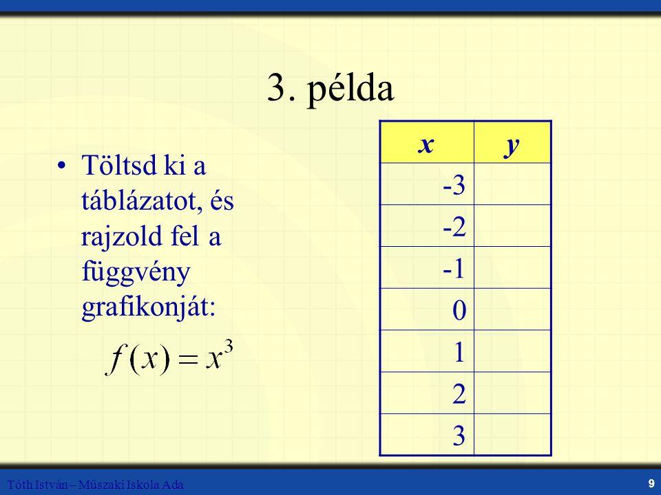 Tóth István – Műszaki Iskola Ada 9 3. példa Töltsd ki a táblázatot, és rajzold fel a függvény grafikonját: xy -3 -2 0 1 2 3
