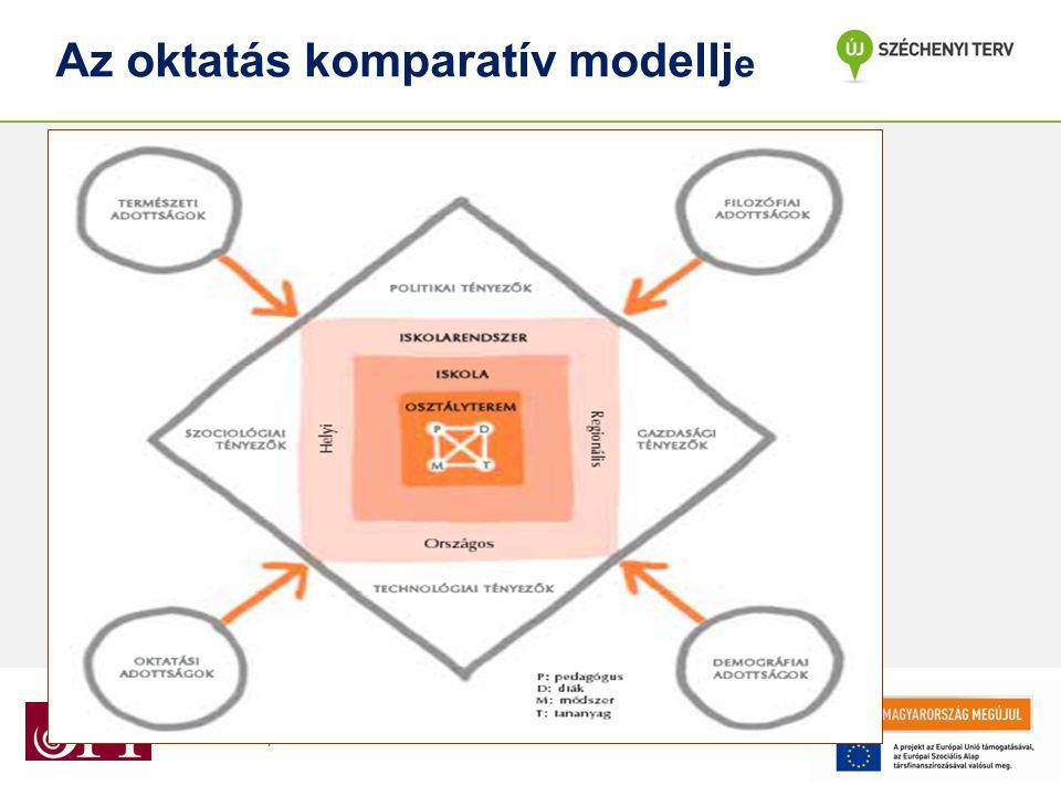 """""""P EDAGÓGUSKÉPZÉS TÁMOGATÁSA """" TÁMOP-3.1.5/12 -2012-0001 Az oktatás komparatív modellj e"""