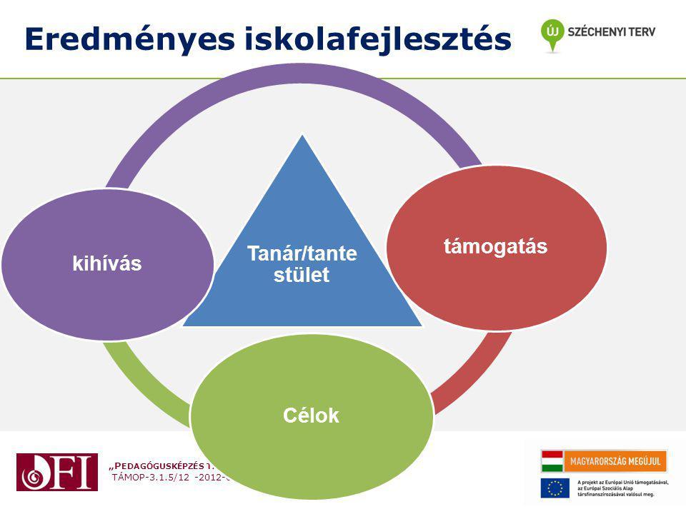 """""""P EDAGÓGUSKÉPZÉS TÁMOGATÁSA TÁMOP-3.1.5/12 -2012-0001 Kihívások A változás és a folyamatos szakmai fejlődés szükségességének elfogadása """"A mai gyerekek mások A megváltozott pedagógus szerep megvalósítása Szakmai tevékenység dokumentálása, pedagógus portfólió készítése Együttműködés a szülőkkel a diákok tanulásfejlesztésének irányításában A külső értékelés és a fejlesztő tanácsadás elfogadása (assessment as learning és assessment for learning)"""