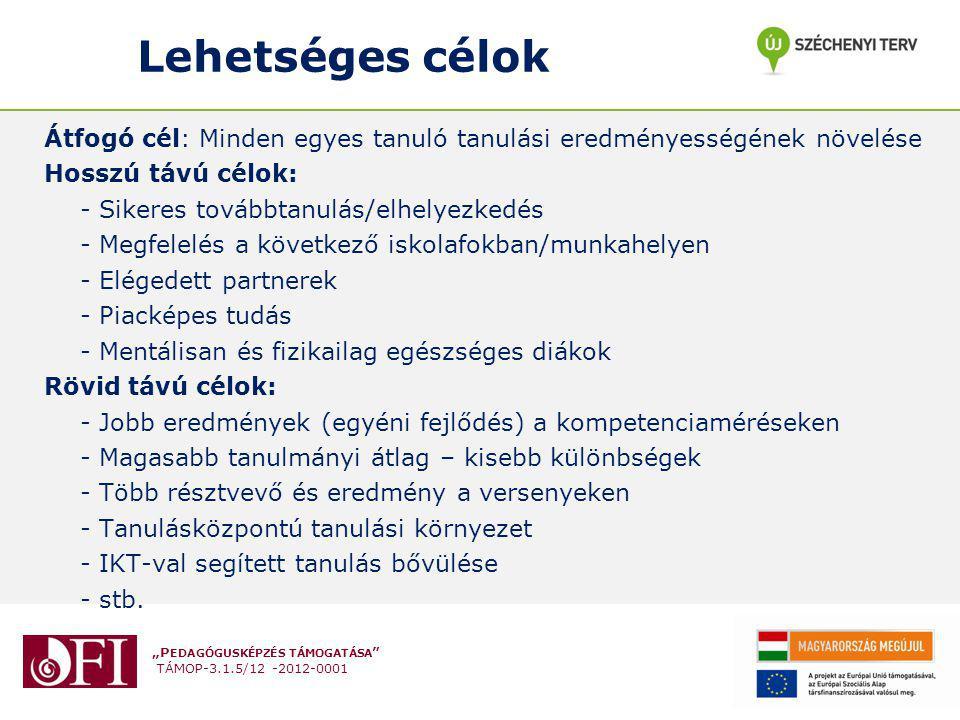 """""""P EDAGÓGUSKÉPZÉS TÁMOGATÁSA TÁMOP-3.1.5/12 -2012-0001 A pedagógusok támogatása Horizontális tanulás (hálózat, regionális találkozók) Az egyéni szakmai fejlődés támogatása (továbbképzés, rendszeres reflektivitás, feedback, portfolió) Team munka (programok, segédanyagok fejlesztése, új módszerek kipróbálása) Egymástól tanulás, peer coaching A fizikai környezet fejlesztése Módszertani, tanítási és tanulási eszközök, segédanyagok megosztása Jó gyakorlatok megerősítése (bemutató óra, hírlevél) Az eredmények megünneplése (konferenciák, díjak, ünnepek) Regionális és nemzetközi együttműködések Az eredmények publikálása (honlap, hírlevél, kiadványok)"""