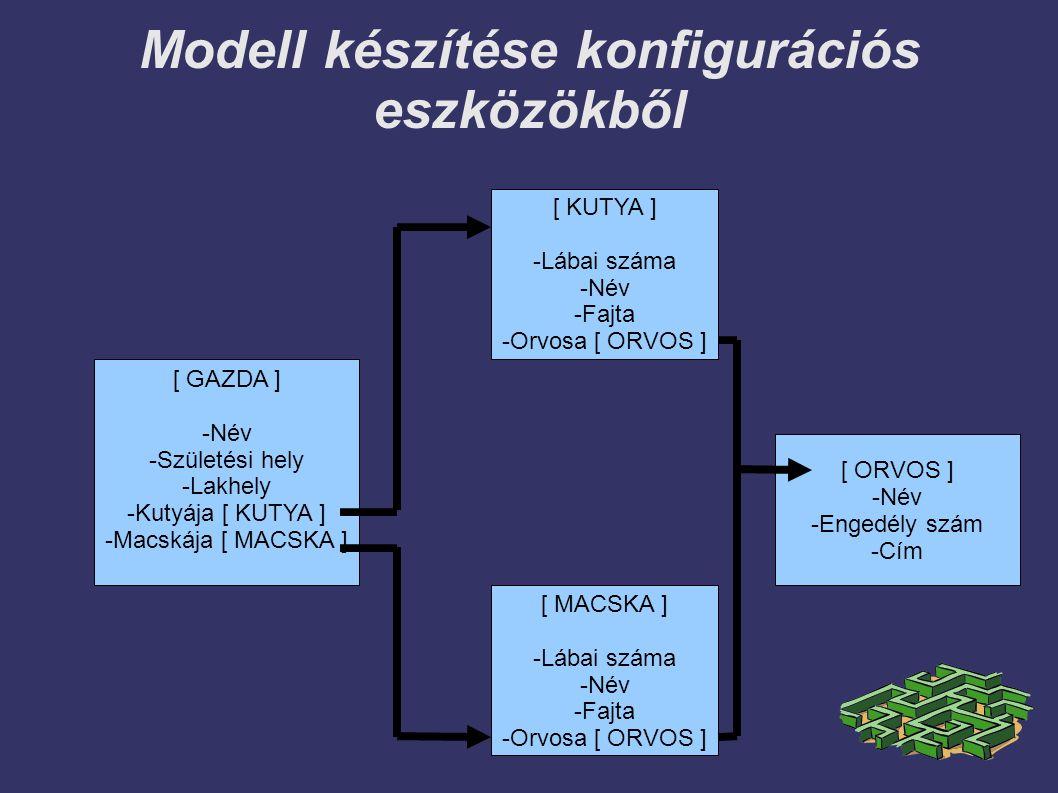 Modell készítése konfigurációs eszközökből [ GAZDA ] -Név -Születési hely -Lakhely -Kutyája [ KUTYA ] -Macskája [ MACSKA ] [ KUTYA ] -Lábai száma -Név -Fajta -Orvosa [ ORVOS ] [ ORVOS ] -Név -Engedély szám -Cím [ MACSKA ] -Lábai száma -Név -Fajta -Orvosa [ ORVOS ]