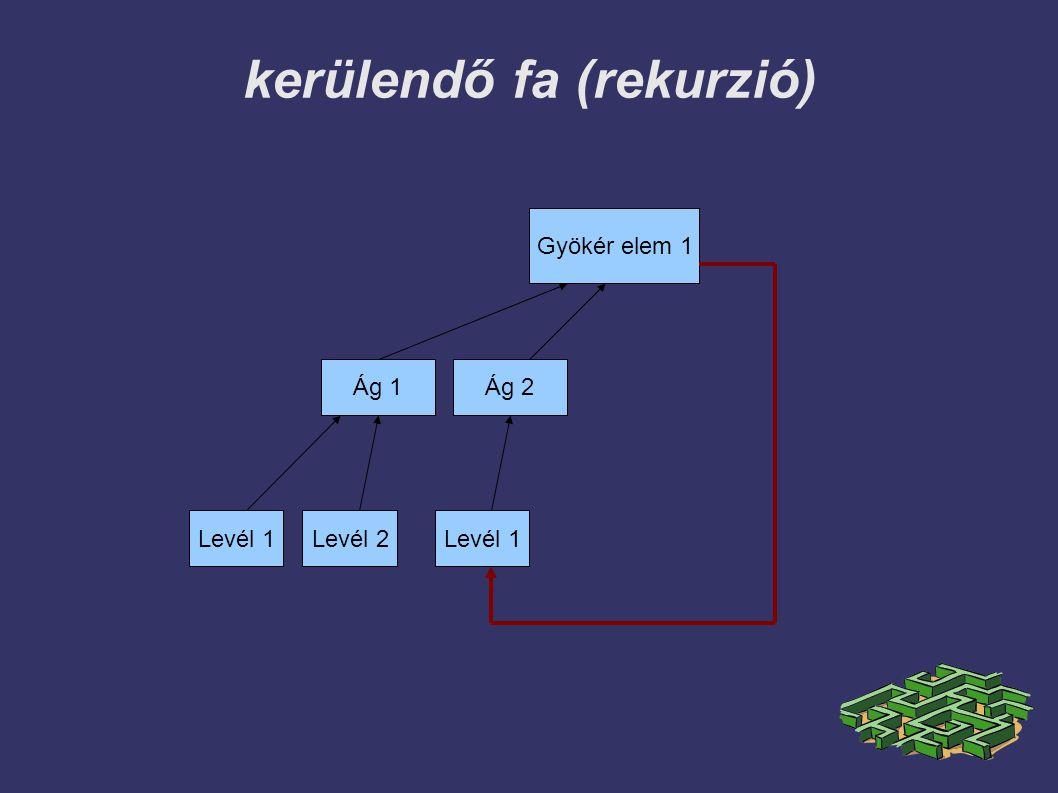 kerülendő fa (rekurzió) Gyökér elem 1 Ág 1Ág 2 Levél 1Levél 2Levél 1