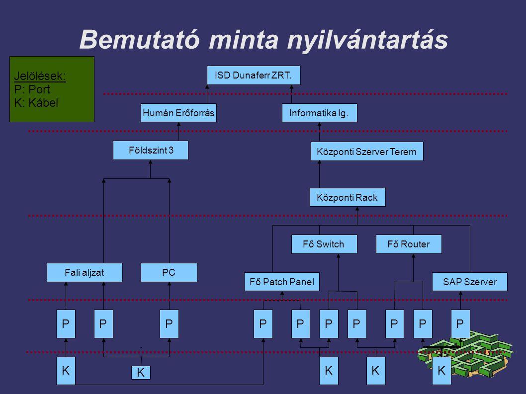 Bemutató minta nyilvántartás ISD Dunaferr ZRT.Humán ErőforrásInformatika Ig.