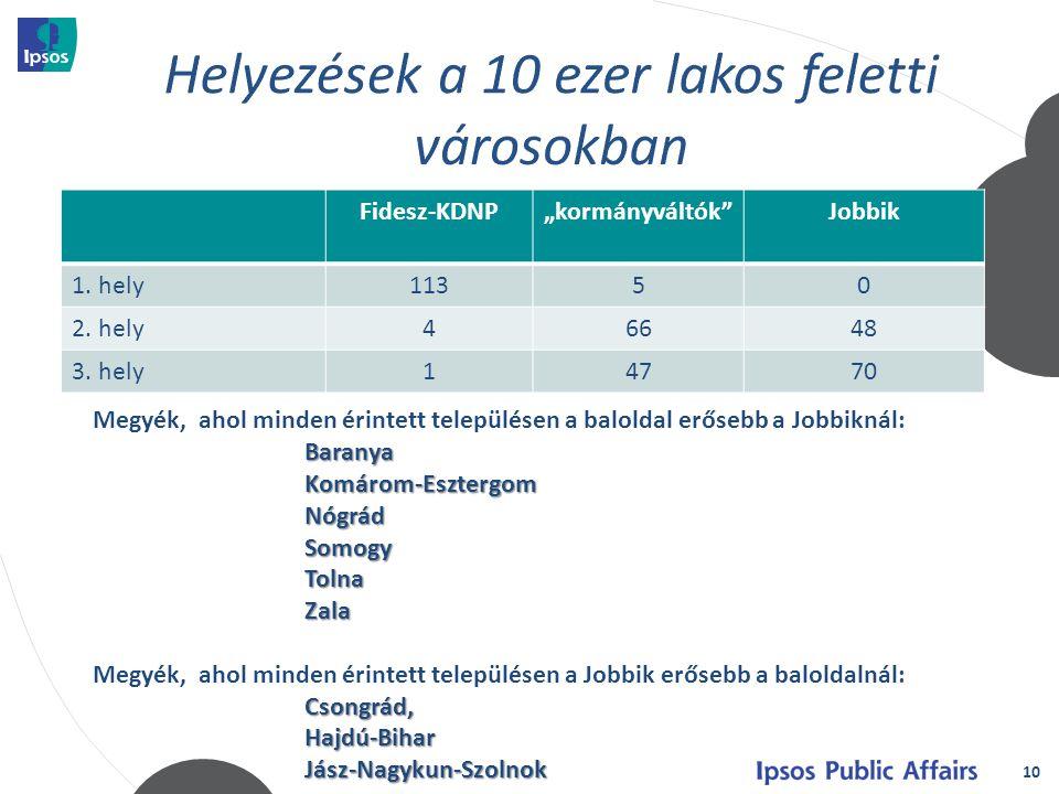 """10 Fidesz-KDNP""""kormányváltók Jobbik 1. hely11350 2."""