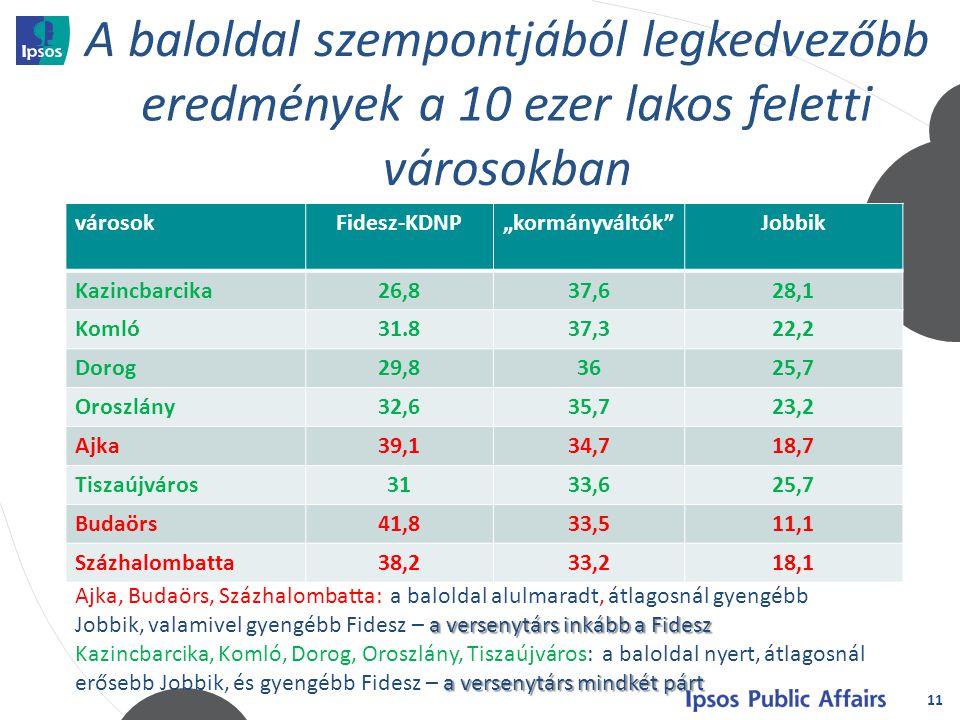 """11 városokFidesz-KDNP""""kormányváltók Jobbik Kazincbarcika26,837,628,1 Komló31.837,322,2 Dorog29,83625,7 Oroszlány32,635,723,2 Ajka39,134,718,7 Tiszaújváros3133,625,7 Budaörs41,833,511,1 Százhalombatta38,233,218,1 a versenytárs inkább a Fidesz Ajka, Budaörs, Százhalombatta: a baloldal alulmaradt, átlagosnál gyengébb Jobbik, valamivel gyengébb Fidesz – a versenytárs inkább a Fidesz a versenytárs mindkét párt Kazincbarcika, Komló, Dorog, Oroszlány, Tiszaújváros: a baloldal nyert, átlagosnál erősebb Jobbik, és gyengébb Fidesz – a versenytárs mindkét párt"""
