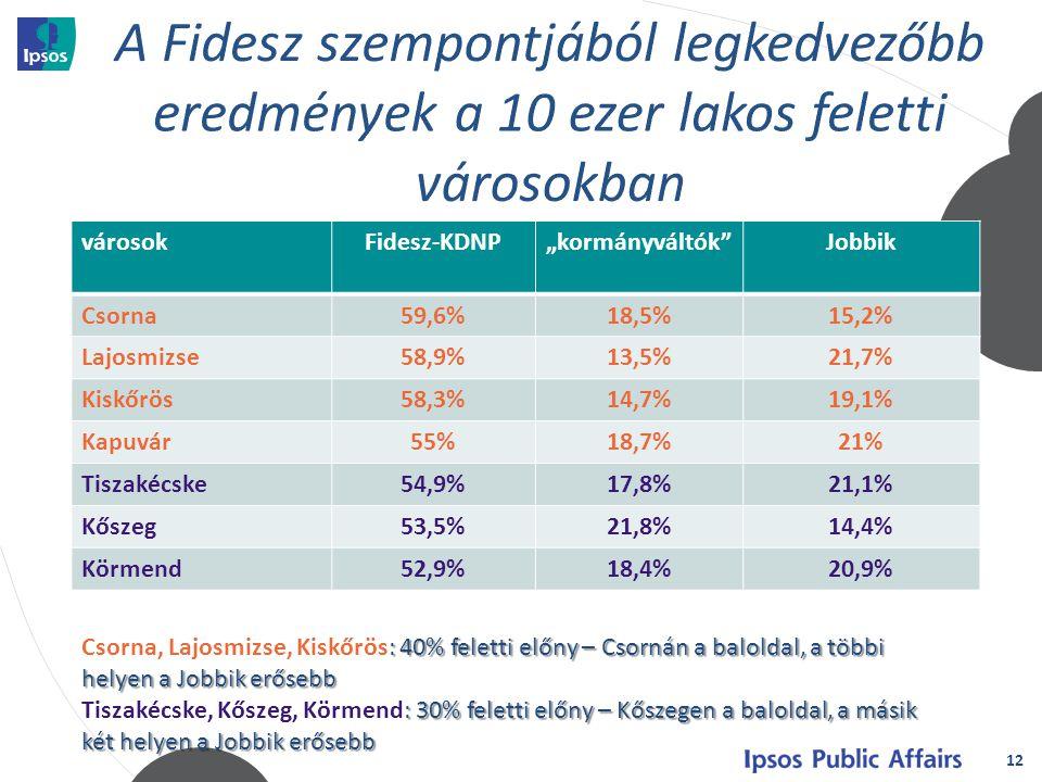 """12 városokFidesz-KDNP""""kormányváltók Jobbik Csorna59,6%18,5%15,2% Lajosmizse58,9%13,5%21,7% Kiskőrös58,3%14,7%19,1% Kapuvár55%18,7%21% Tiszakécske54,9%17,8%21,1% Kőszeg53,5%21,8%14,4% Körmend52,9%18,4%20,9% : 40% feletti előny – Csornán a baloldal, a többi helyen a Jobbik erősebb Csorna, Lajosmizse, Kiskőrös: 40% feletti előny – Csornán a baloldal, a többi helyen a Jobbik erősebb : 30% feletti előny – Kőszegen a baloldal, a másik két helyen a Jobbik erősebb Tiszakécske, Kőszeg, Körmend: 30% feletti előny – Kőszegen a baloldal, a másik két helyen a Jobbik erősebb"""