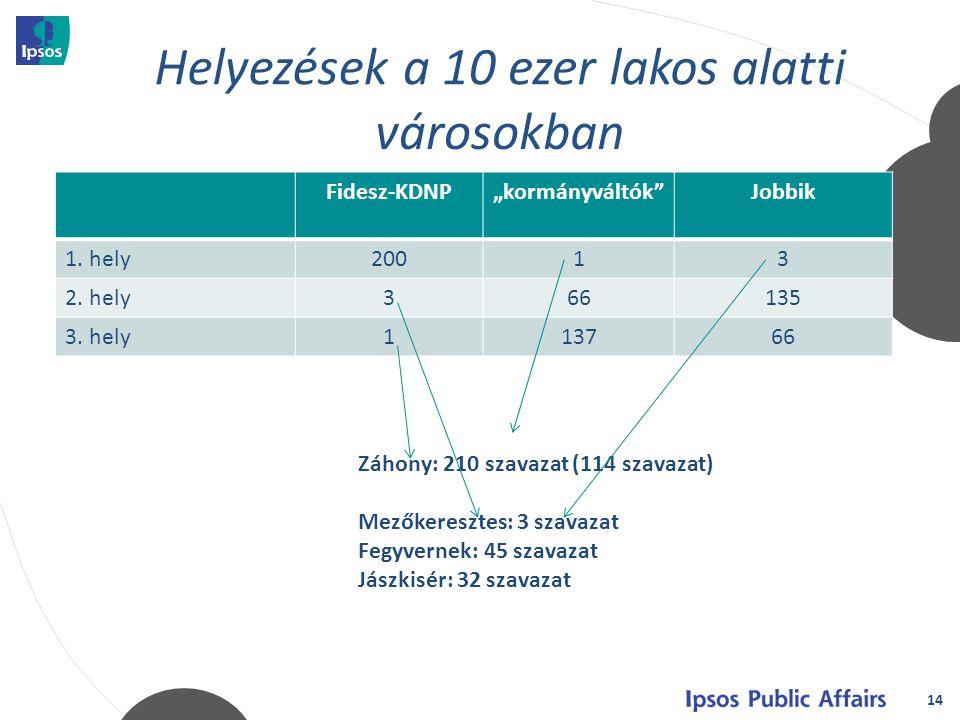 """14 Fidesz-KDNP""""kormányváltók Jobbik 1. hely20013 2."""