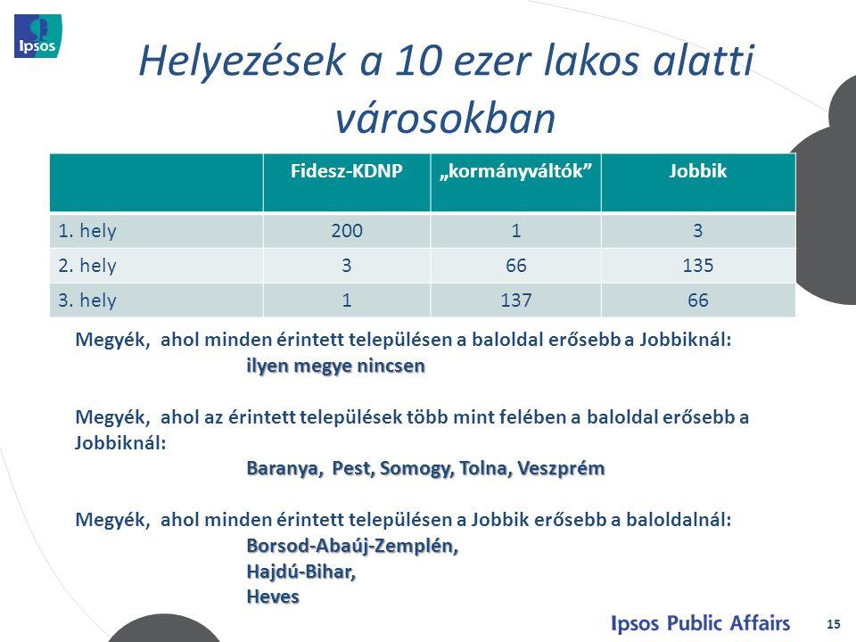 """15 Fidesz-KDNP""""kormányváltók Jobbik 1. hely20013 2."""
