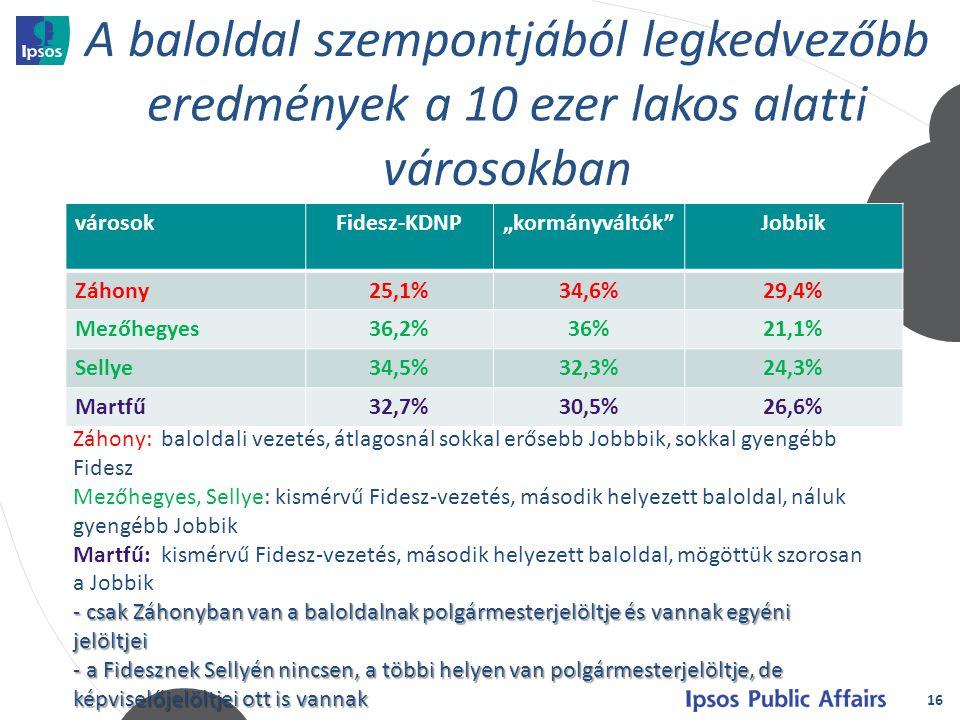 """16 városokFidesz-KDNP""""kormányváltók Jobbik Záhony25,1%34,6%29,4% Mezőhegyes36,2%36%21,1% Sellye34,5%32,3%24,3% Martfű32,7%30,5%26,6% Záhony: baloldali vezetés, átlagosnál sokkal erősebb Jobbbik, sokkal gyengébb Fidesz Mezőhegyes, Sellye: kismérvű Fidesz-vezetés, második helyezett baloldal, náluk gyengébb Jobbik Martfű: kismérvű Fidesz-vezetés, második helyezett baloldal, mögöttük szorosan a Jobbik - csak Záhonyban van a baloldalnak polgármesterjelöltje és vannak egyéni jelöltjei - a Fidesznek Sellyén nincsen, a többi helyen van polgármesterjelöltje, de képviselőjelöltjei ott is vannak"""