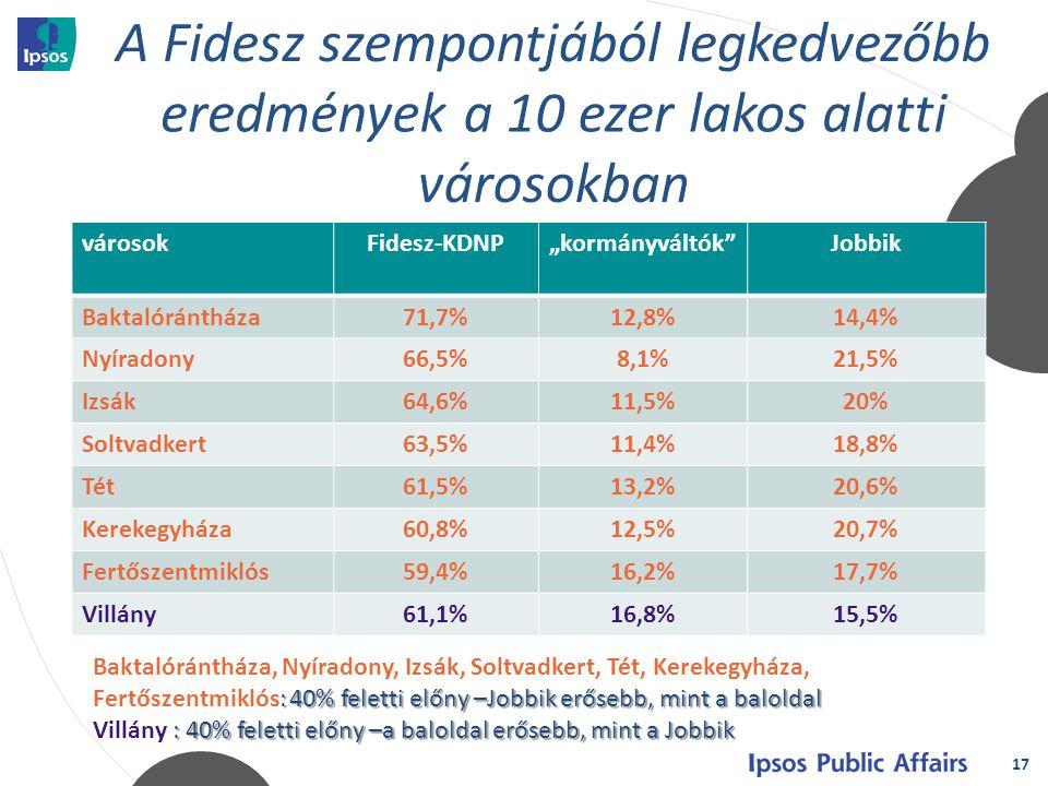 """17 városokFidesz-KDNP""""kormányváltók Jobbik Baktalórántháza71,7%12,8%14,4% Nyíradony66,5%8,1%21,5% Izsák64,6%11,5%20% Soltvadkert63,5%11,4%18,8% Tét61,5%13,2%20,6% Kerekegyháza60,8%12,5%20,7% Fertőszentmiklós59,4%16,2%17,7% Villány61,1%16,8%15,5% : 40% feletti előny –Jobbik erősebb, mint a baloldal Baktalórántháza, Nyíradony, Izsák, Soltvadkert, Tét, Kerekegyháza, Fertőszentmiklós: 40% feletti előny –Jobbik erősebb, mint a baloldal : 40% feletti előny –a baloldal erősebb, mint a Jobbik Villány : 40% feletti előny –a baloldal erősebb, mint a Jobbik"""
