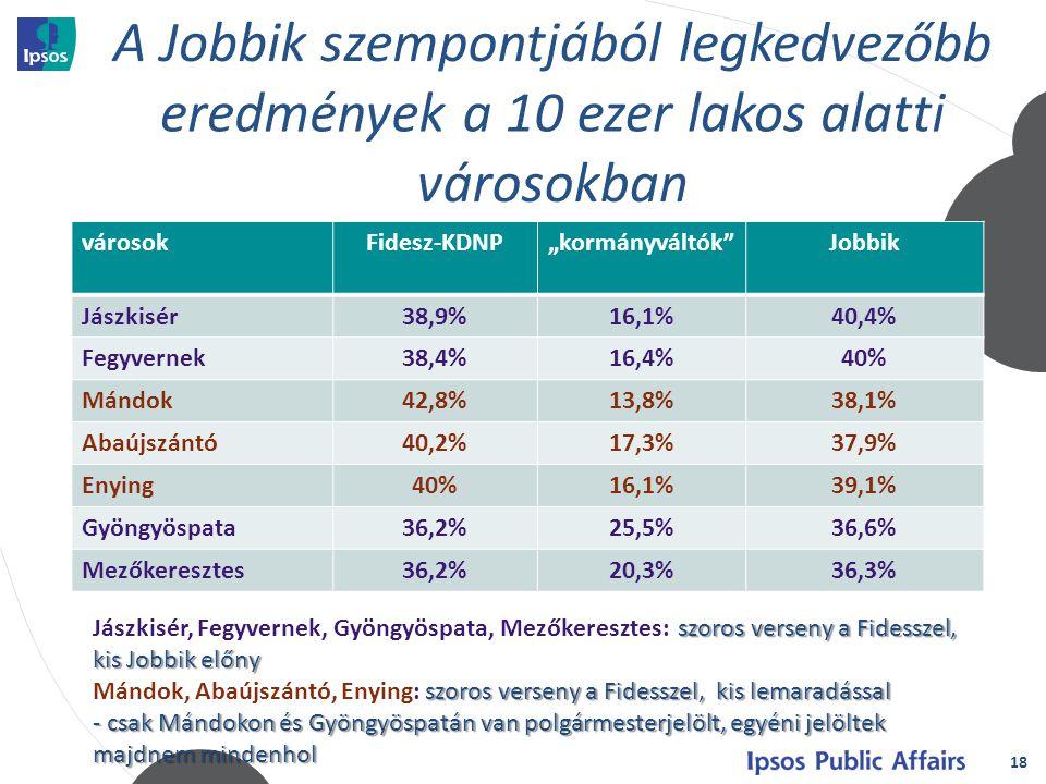 """18 városokFidesz-KDNP""""kormányváltók Jobbik Jászkisér38,9%16,1%40,4% Fegyvernek38,4%16,4%40% Mándok42,8%13,8%38,1% Abaújszántó40,2%17,3%37,9% Enying40%16,1%39,1% Gyöngyöspata36,2%25,5%36,6% Mezőkeresztes36,2%20,3%36,3% szoros verseny a Fidesszel, kis Jobbik előny Jászkisér, Fegyvernek, Gyöngyöspata, Mezőkeresztes: szoros verseny a Fidesszel, kis Jobbik előny szoros verseny a Fidesszel, kis lemaradással Mándok, Abaújszántó, Enying: szoros verseny a Fidesszel, kis lemaradással - csak Mándokon és Gyöngyöspatán van polgármesterjelölt, egyéni jelöltek majdnem mindenhol"""