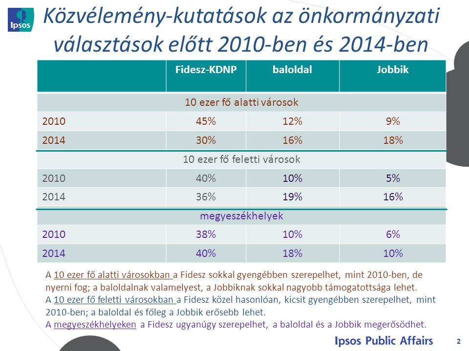 2 Fidesz-KDNPbaloldalJobbik 10 ezer fő alatti városok 201045%12%9% 201430%16%18% 10 ezer fő feletti városok 201040%10%5% 201436%19%16% megyeszékhelyek 201038%10%6% 201440%18%10% A 10 ezer fő alatti városokban a Fidesz sokkal gyengébben szerepelhet, mint 2010-ben, de nyerni fog; a baloldalnak valamelyest, a Jobbiknak sokkal nagyobb támogatottsága lehet.