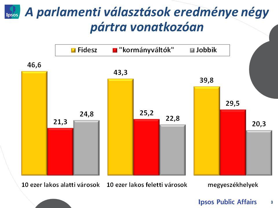 A parlamenti választások eredménye négy pártra vonatkozóan 3