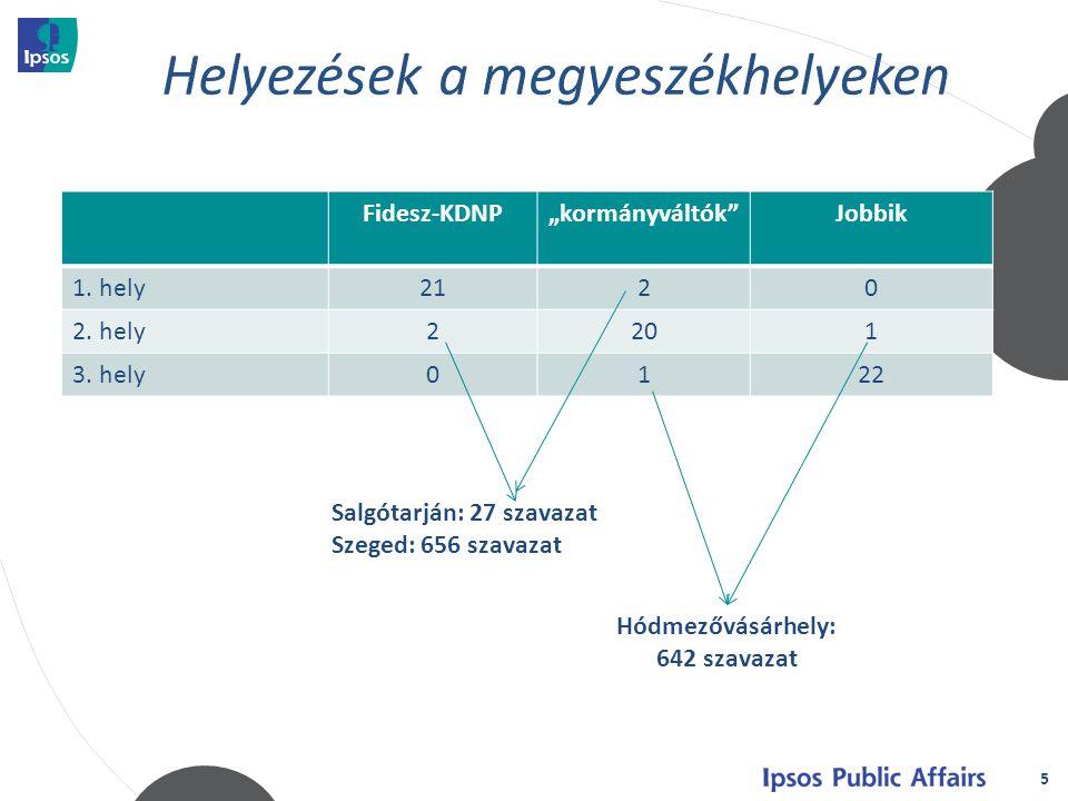 """5 Fidesz-KDNP""""kormányváltók Jobbik 1. hely2120 2."""