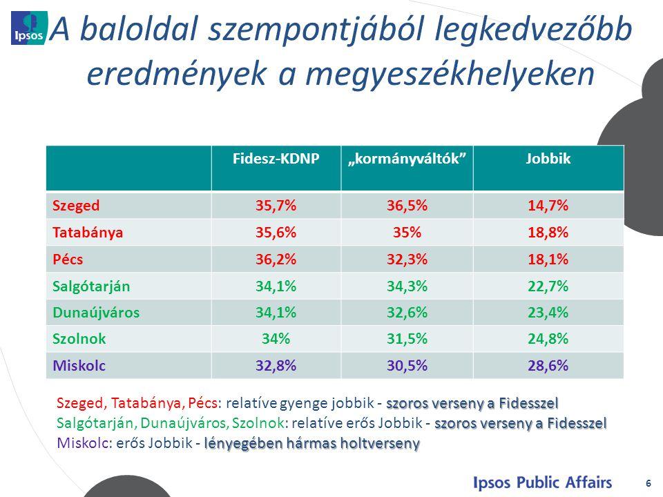 """6 Fidesz-KDNP""""kormányváltók Jobbik Szeged35,7%36,5%14,7% Tatabánya35,6%35%18,8% Pécs36,2%32,3%18,1% Salgótarján34,1%34,3%22,7% Dunaújváros34,1%32,6%23,4% Szolnok34%31,5%24,8% Miskolc32,8%30,5%28,6% szoros verseny a Fidesszel Szeged, Tatabánya, Pécs: relatíve gyenge jobbik - szoros verseny a Fidesszel szoros verseny a Fidesszel Salgótarján, Dunaújváros, Szolnok: relatíve erős Jobbik - szoros verseny a Fidesszel lényegében hármas holtverseny Miskolc: erős Jobbik - lényegében hármas holtverseny"""