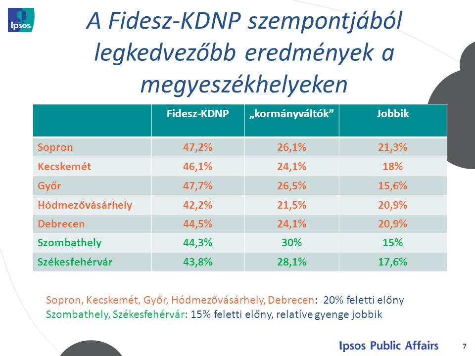 """7 Fidesz-KDNP""""kormányváltók Jobbik Sopron47,2%26,1%21,3% Kecskemét46,1%24,1%18% Győr47,7%26,5%15,6% Hódmezővásárhely42,2%21,5%20,9% Debrecen44,5%24,1%20,9% Szombathely44,3%30%15% Székesfehérvár43,8%28,1%17,6% Sopron, Kecskemét, Győr, Hódmezővásárhely, Debrecen: 20% feletti előny Szombathely, Székesfehérvár: 15% feletti előny, relatíve gyenge jobbik"""