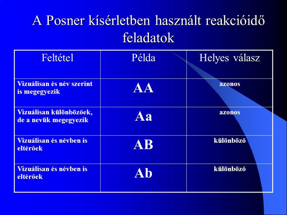 A Posner kísérletben használt reakcióidő feladatok FeltételPéldaHelyes válasz Vizuálisan és név szerint is megegyezik AA azonos Vizuálisan különbözőek