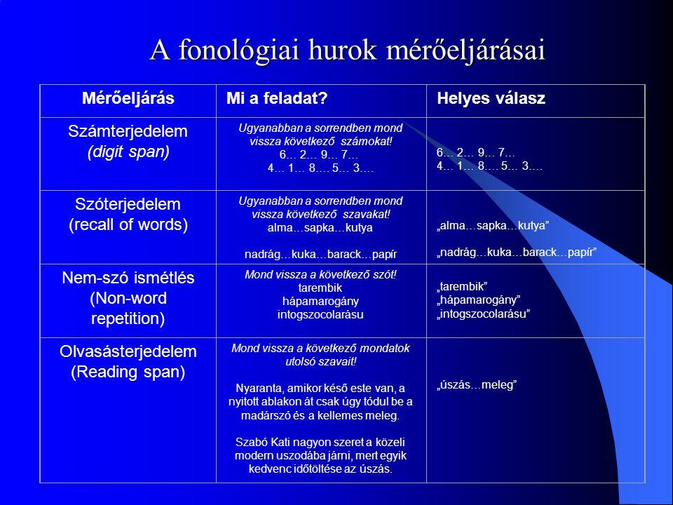 A fonológiai hurok mérőeljárásai MérőeljárásMi a feladat?Helyes válasz Számterjedelem (digit span) Ugyanabban a sorrendben mond vissza következő számo